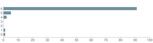 Chart?cht=bhs&chs=500x140&chbh=10&chco=6f92a3&chxt=x,y&chd=t:91,5,2,0,0,1,1&chm=t+91%,333333,0,0,10|t+5%,333333,0,1,10|t+2%,333333,0,2,10|t+0%,333333,0,3,10|t+0%,333333,0,4,10|t+1%,333333,0,5,10|t+1%,333333,0,6,10&chxl=1:|other|indian|hawaiian|asian|hispanic|black|white